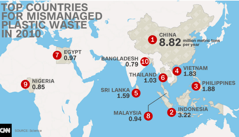 Plastic waste by country